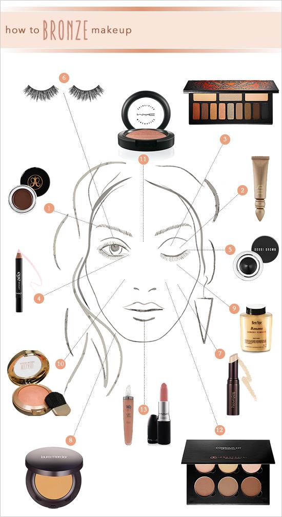 how_to_bronze_makeup